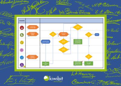 Digitalizzazione di processo con introduzione di firma digitale dei documenti